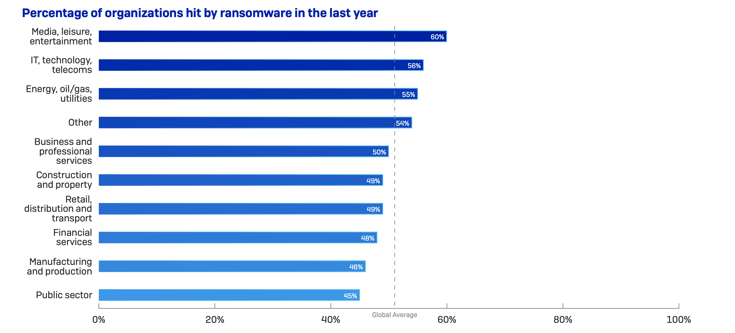 statistiky ransomware